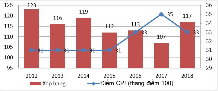 Nguồn:Xử lý số liệu từ Towards Transparency[12]